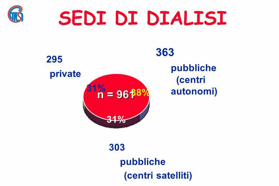 SEDI DI DIALISI 363 n = 961 295 pubbliche private (centri 31% 38%