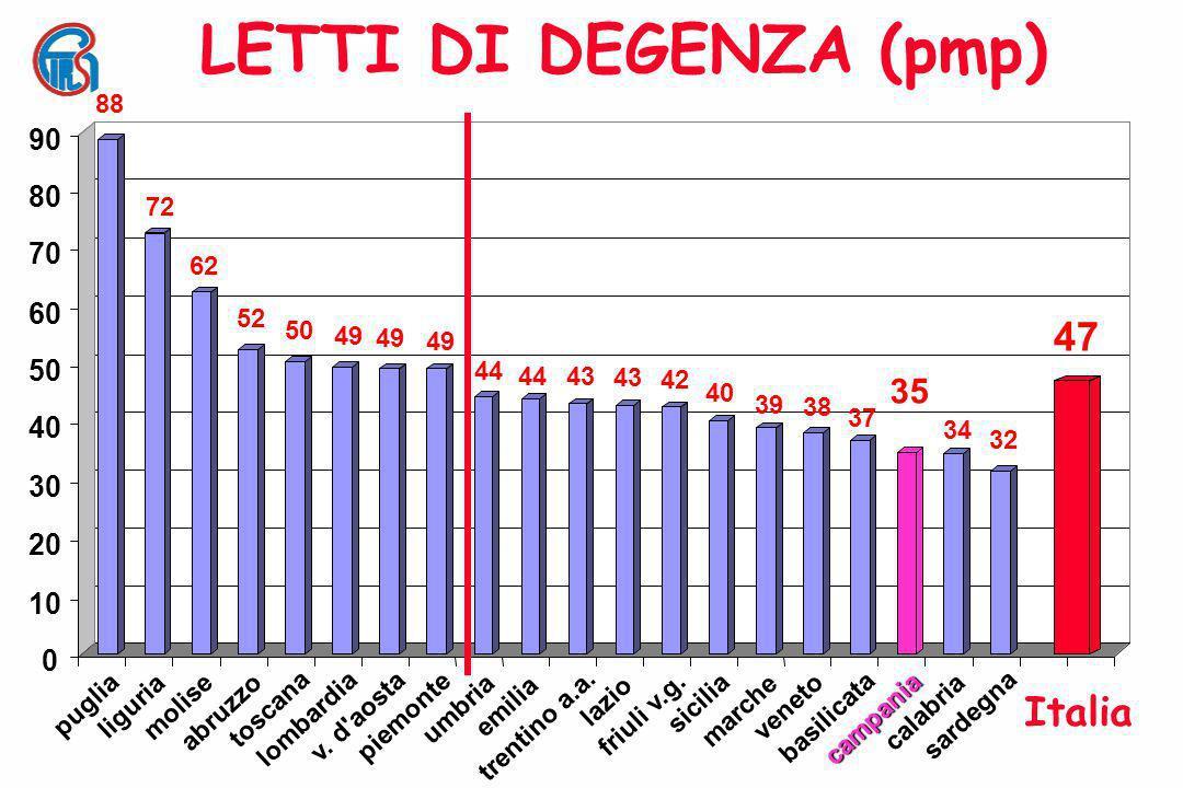 LETTI DI DEGENZA (pmp) 47 Italia 35 90 80 70 60 50 40 30 20 10 88