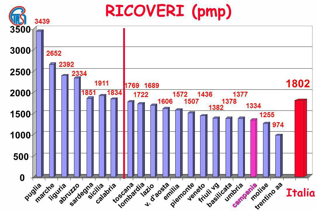 RICOVERI (pmp)3439. puglia. 2652. marche. 2392. liguria. 2334. abruzzo. 1851. sardegna. 1911. sicilia.