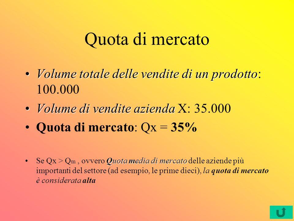 Quota di mercato Volume totale delle vendite di un prodotto: 100.000