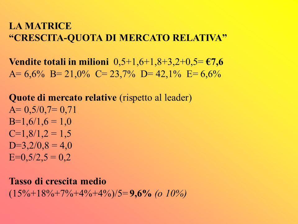 LA MATRICE CRESCITA-QUOTA DI MERCATO RELATIVA