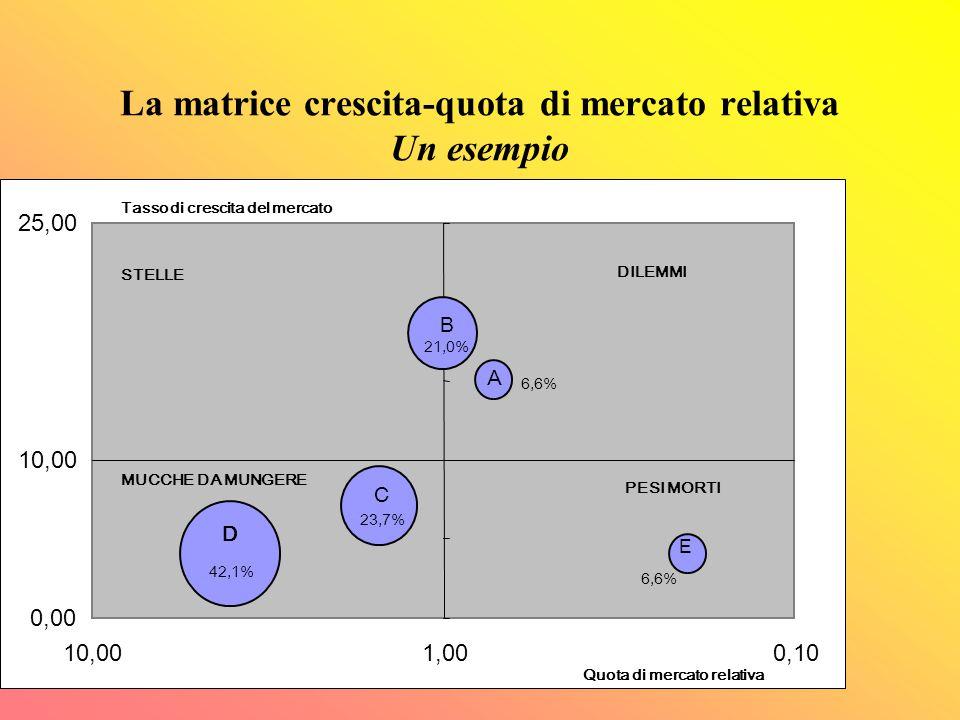 La matrice crescita-quota di mercato relativa Un esempio