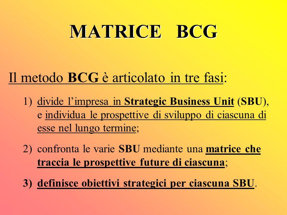 MATRICE BCG Il metodo BCG è articolato in tre fasi: