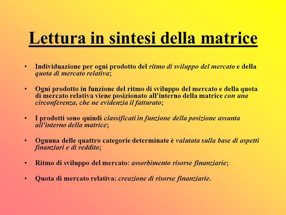 Lettura in sintesi della matrice