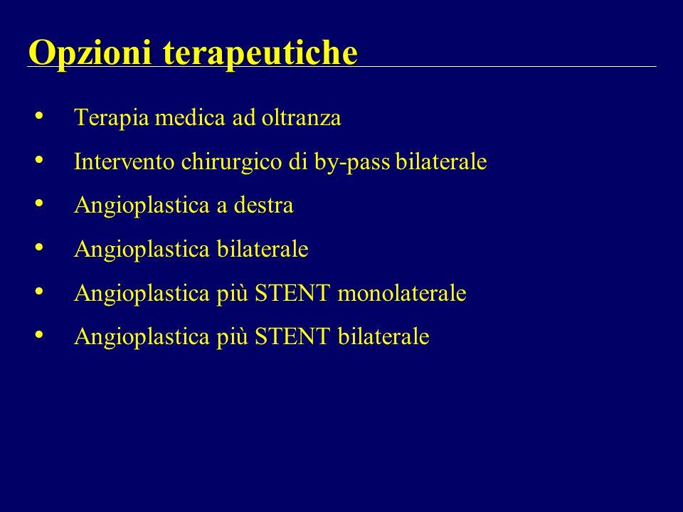 Opzioni terapeutiche Terapia medica ad oltranza