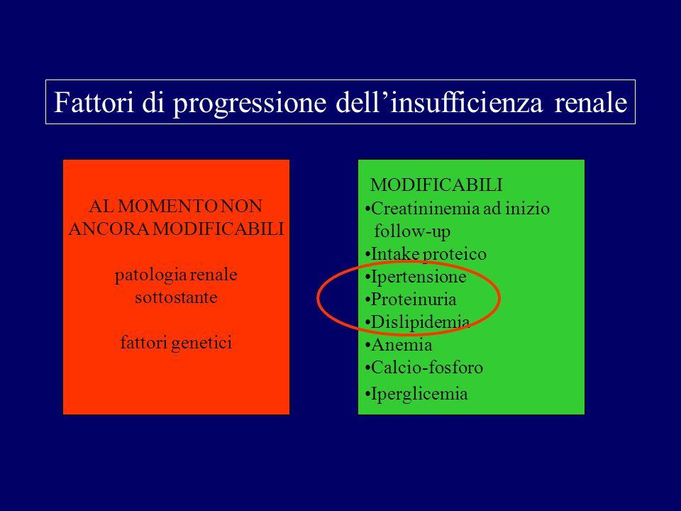 Fattori di progressione dell'insufficienza renale