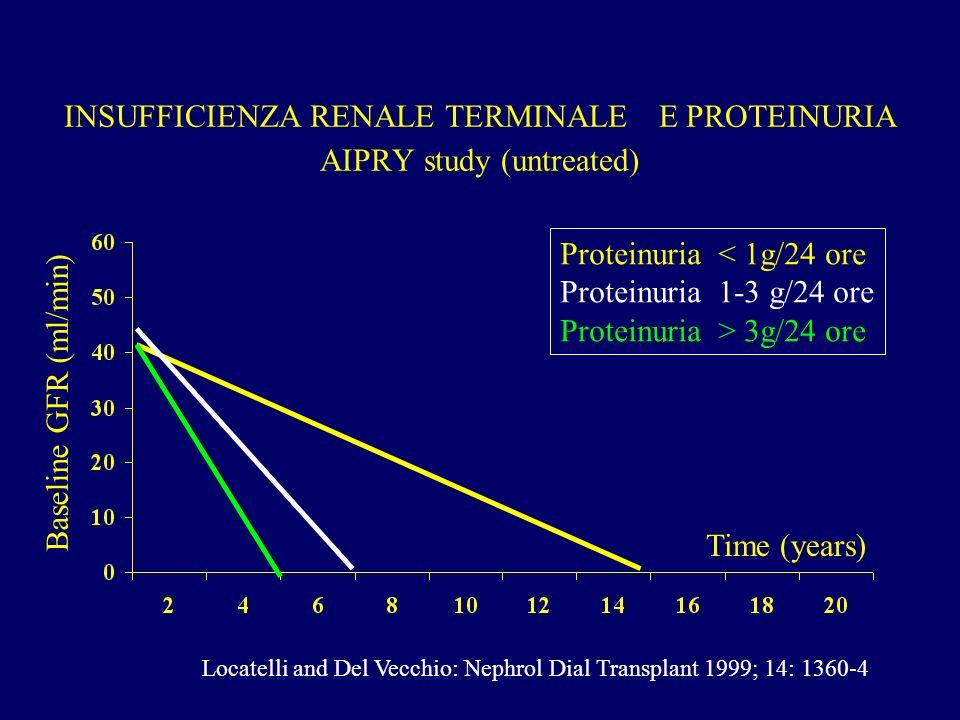 INSUFFICIENZA RENALE TERMINALE E PROTEINURIA AIPRY study (untreated)