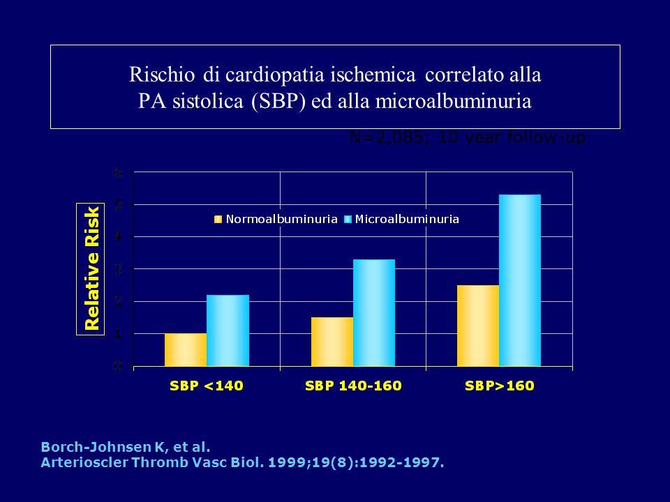 Rischio di cardiopatia ischemica correlato alla PA sistolica (SBP) ed alla microalbuminuria