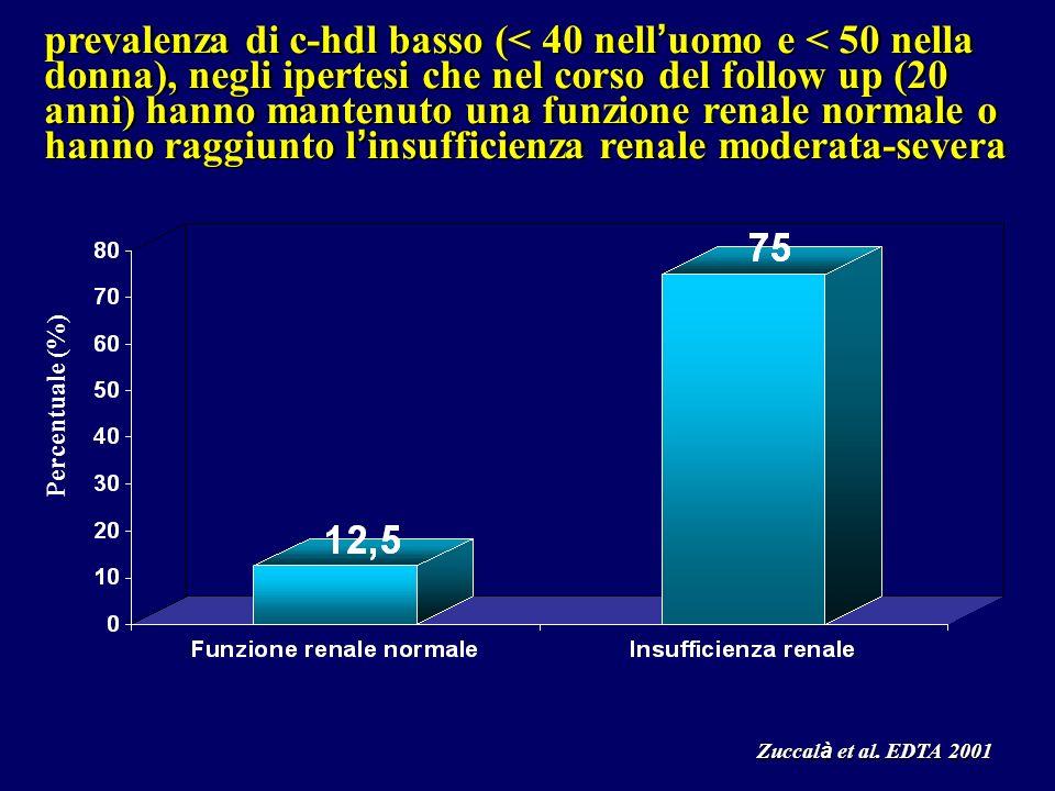 prevalenza di c-hdl basso (< 40 nell'uomo e < 50 nella donna), negli ipertesi che nel corso del follow up (20 anni) hanno mantenuto una funzione renale normale o hanno raggiunto l'insufficienza renale moderata-severa