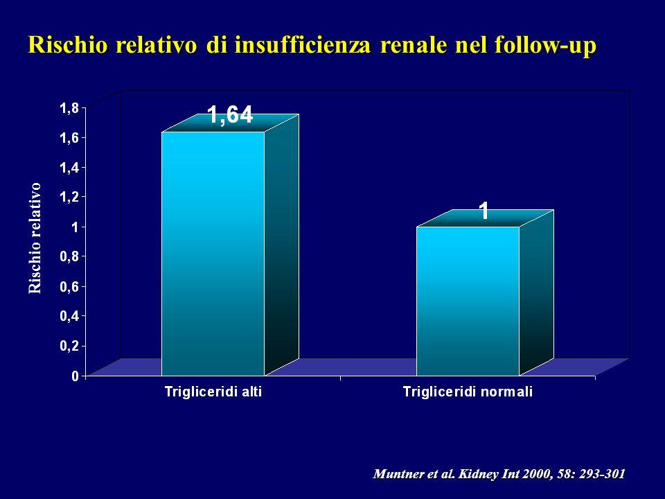 Rischio relativo di insufficienza renale nel follow-up
