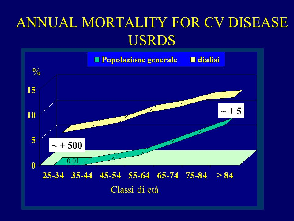ANNUAL MORTALITY FOR CV DISEASE USRDS