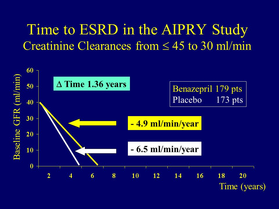 Time to ESRD in the AIPRY Study Creatinine Clearances from  45 to 30 ml/min