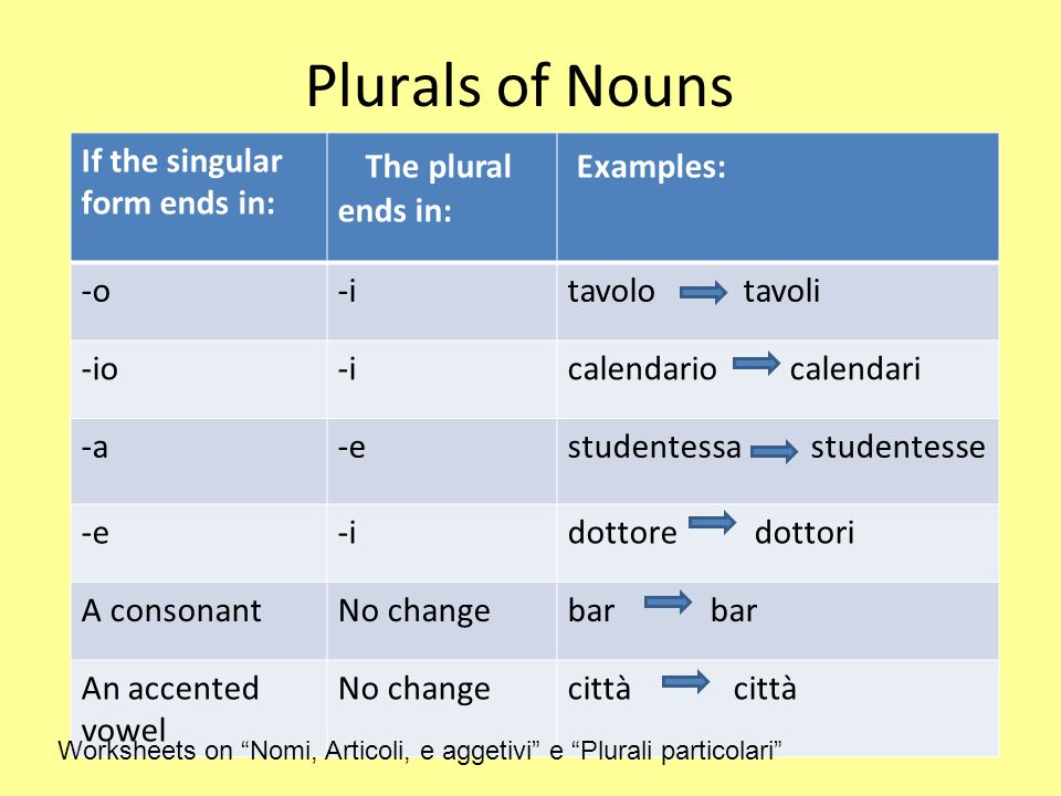 Plurals of Nouns The plural ends in: Examples: