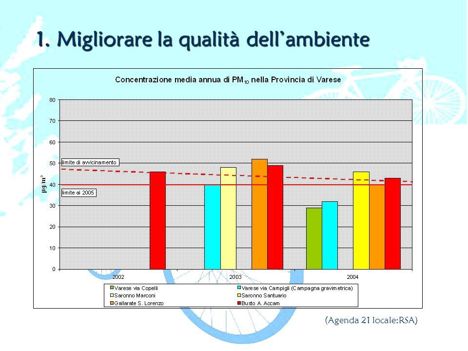 1. Migliorare la qualità dell'ambiente