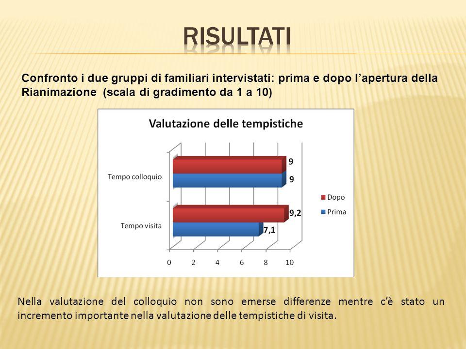 RISULTATIConfronto i due gruppi di familiari intervistati: prima e dopo l'apertura della Rianimazione (scala di gradimento da 1 a 10)