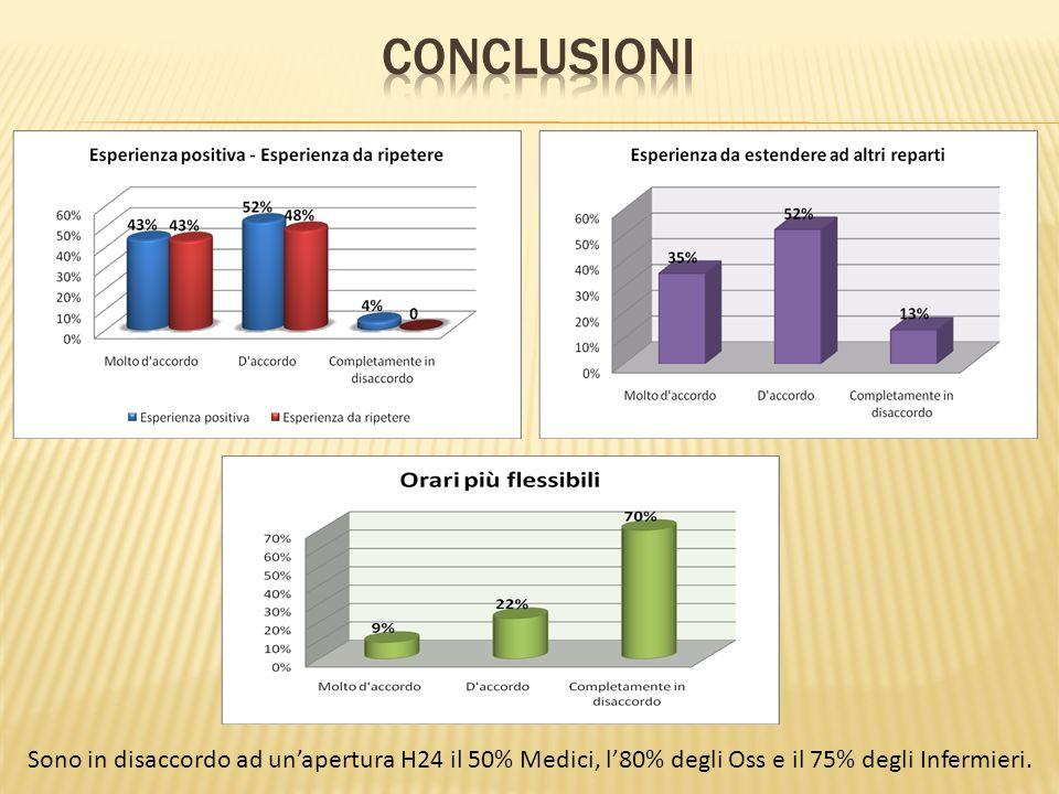 conclusioni Sono in disaccordo ad un'apertura H24 il 50% Medici, l'80% degli Oss e il 75% degli Infermieri.