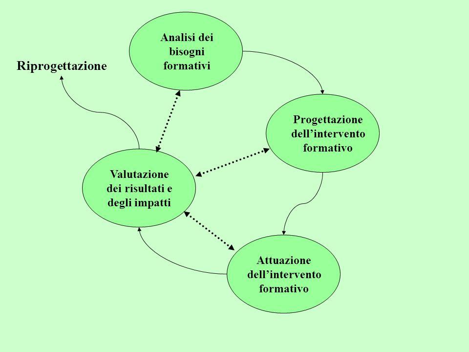 Riprogettazione Analisi dei bisogni formativi Progettazione