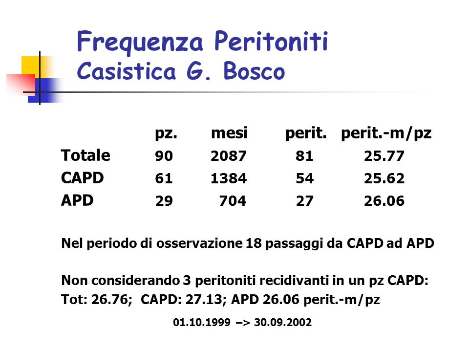 Frequenza Peritoniti Casistica G. Bosco
