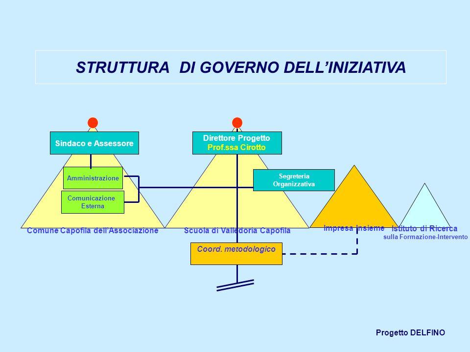 STRUTTURA DI GOVERNO DELL'INIZIATIVA