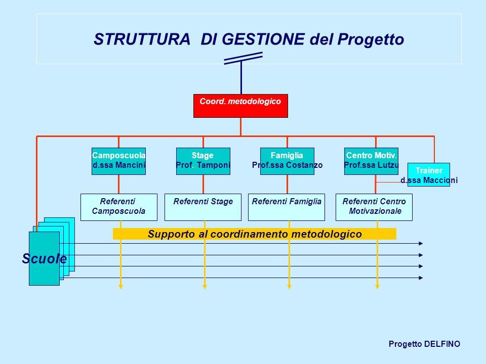 STRUTTURA DI GESTIONE del Progetto