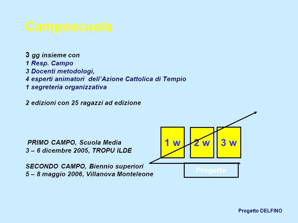 Camposcuola 3 gg insieme con 1 Resp