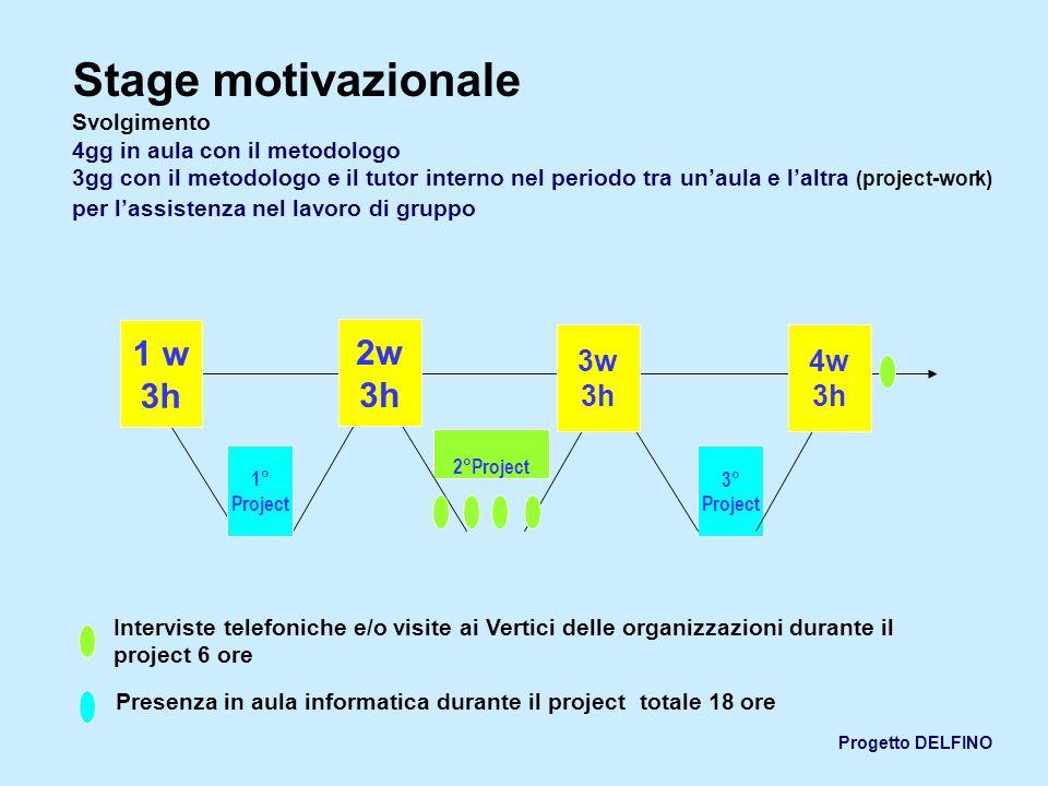 Stage motivazionale Svolgimento 4gg in aula con il metodologo 3gg con il metodologo e il tutor interno nel periodo tra un'aula e l'altra (project-work) per l'assistenza nel lavoro di gruppo