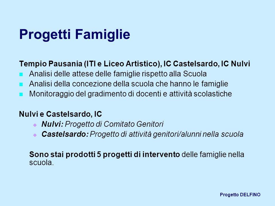 Progetti Famiglie Tempio Pausania (ITI e Liceo Artistico), IC Castelsardo, IC Nulvi. Analisi delle attese delle famiglie rispetto alla Scuola.