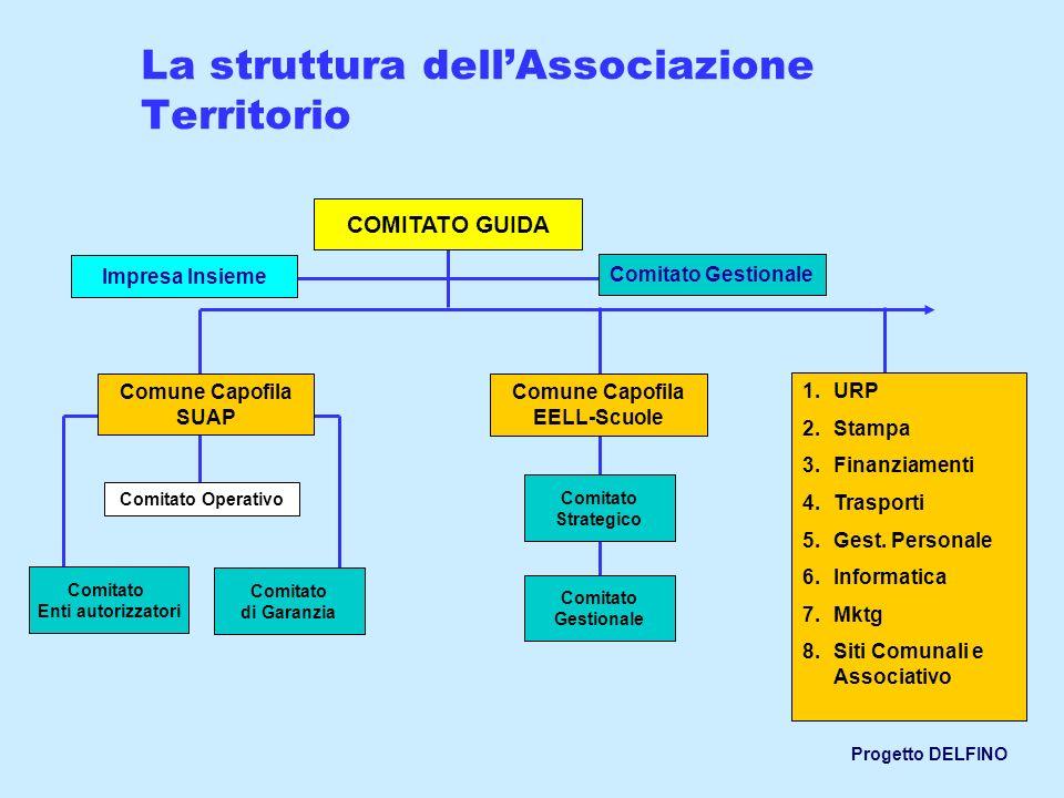 La struttura dell'Associazione Territorio