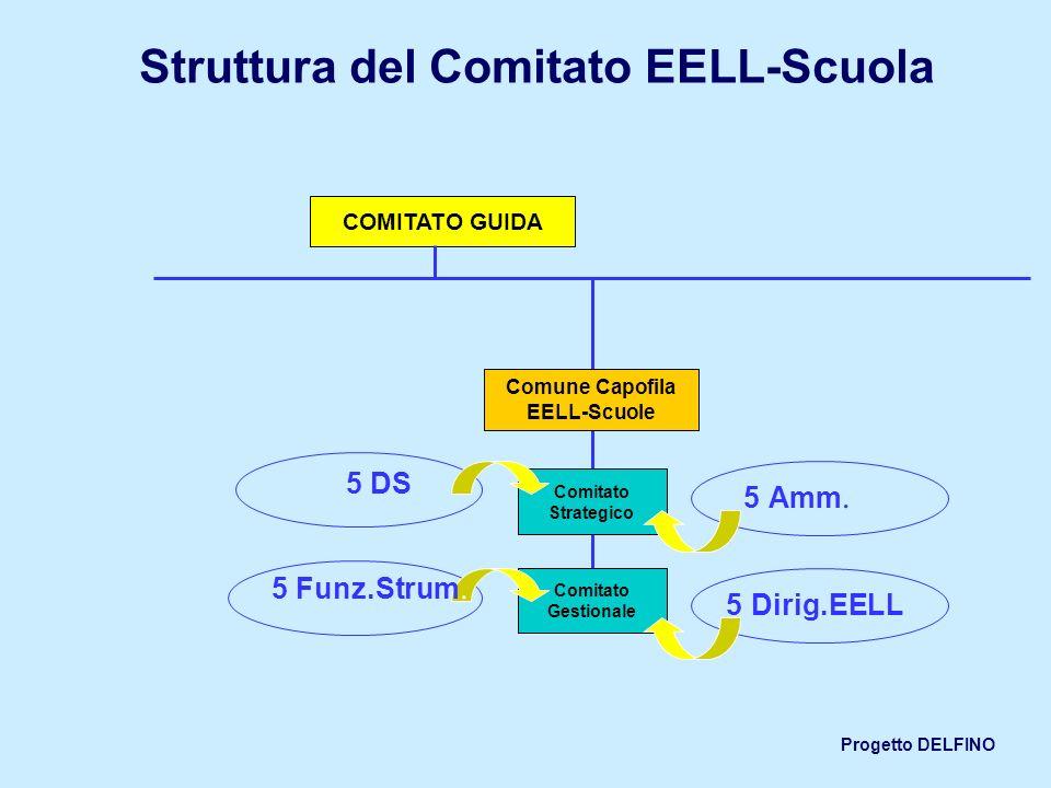 Struttura del Comitato EELL-Scuola