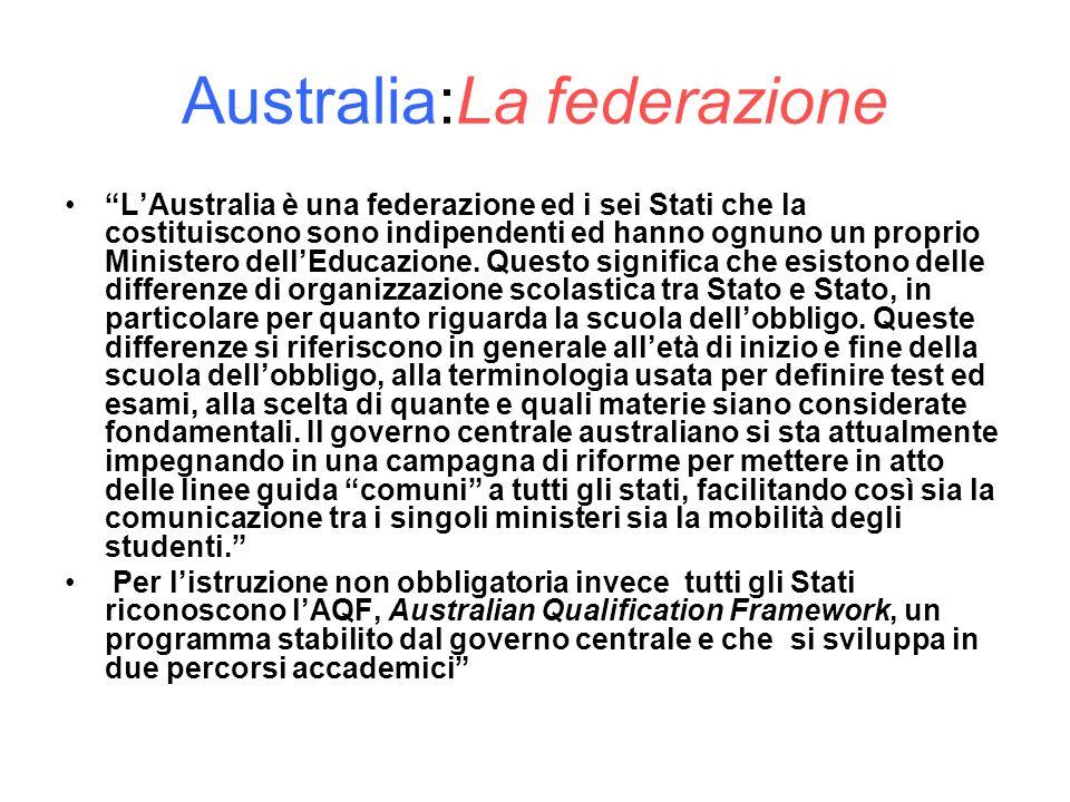 Australia:La federazione