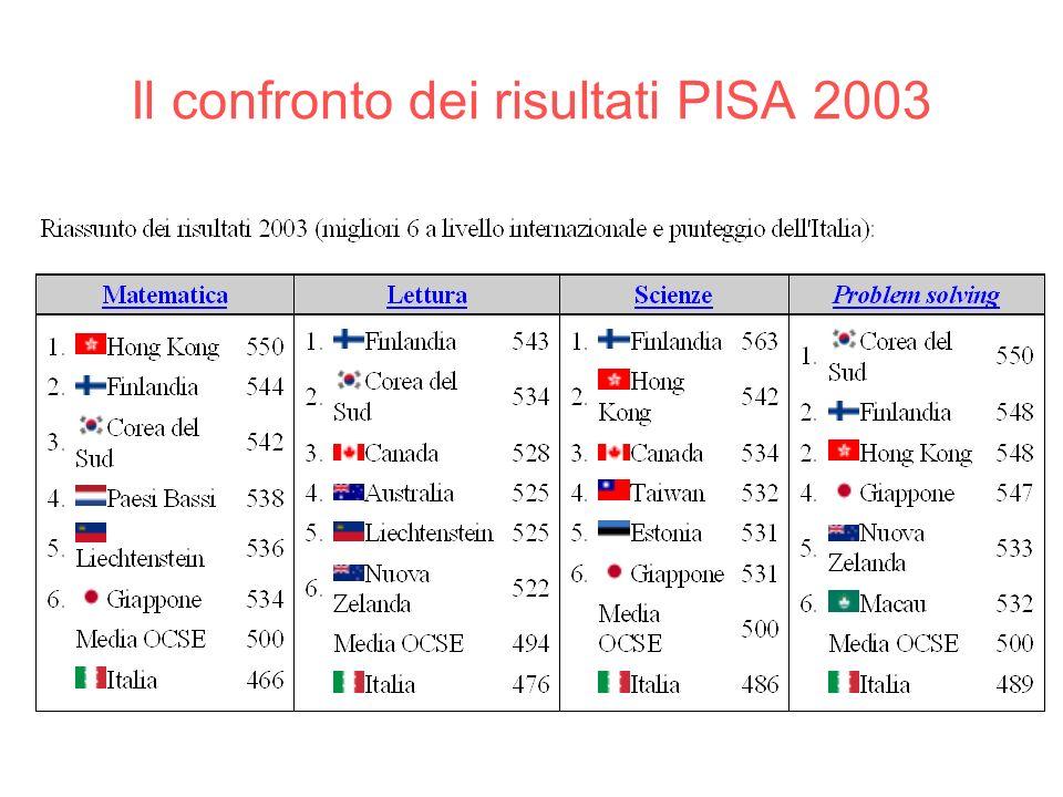 Il confronto dei risultati PISA 2003