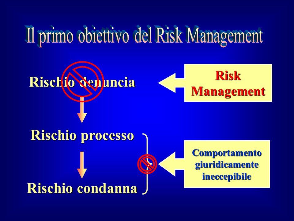 Il primo obiettivo del Risk Management