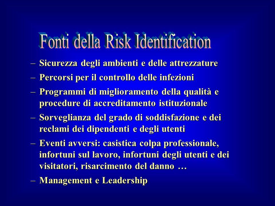 Fonti della Risk Identification