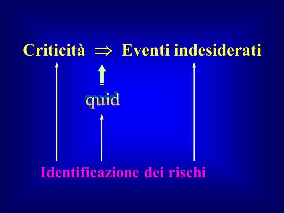 Criticità  Eventi indesiderati Identificazione dei rischi