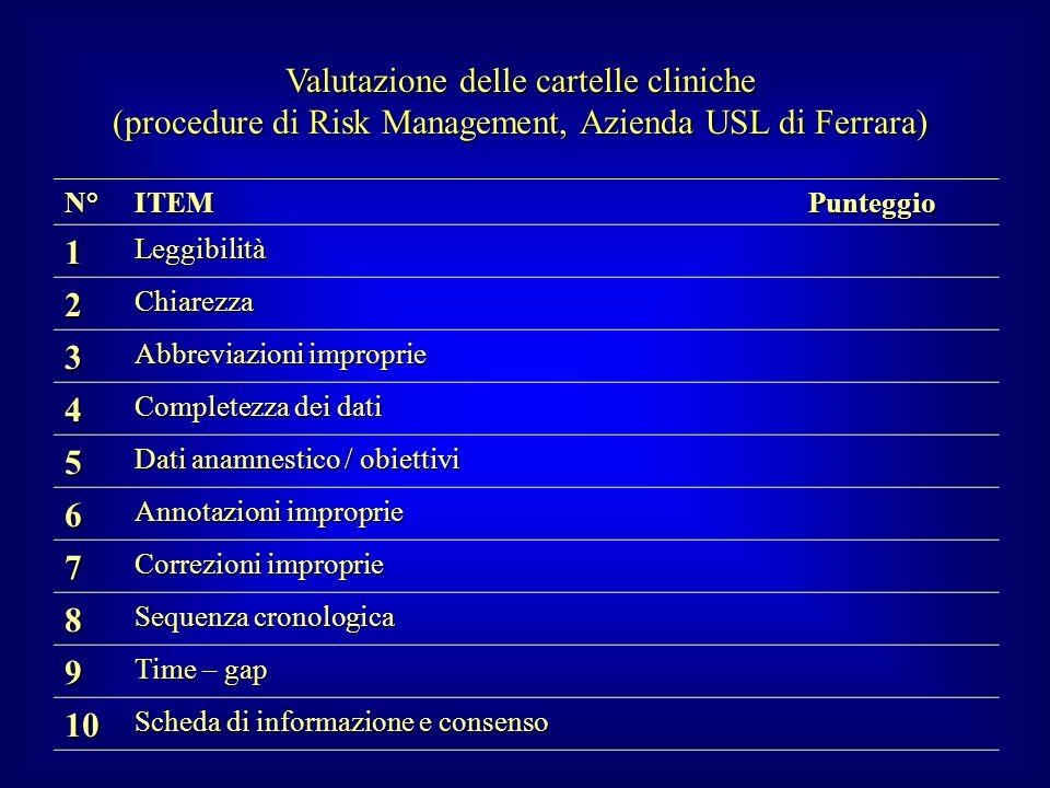 Valutazione delle cartelle cliniche