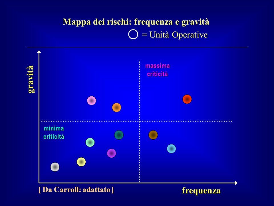 Mappa dei rischi: frequenza e gravità