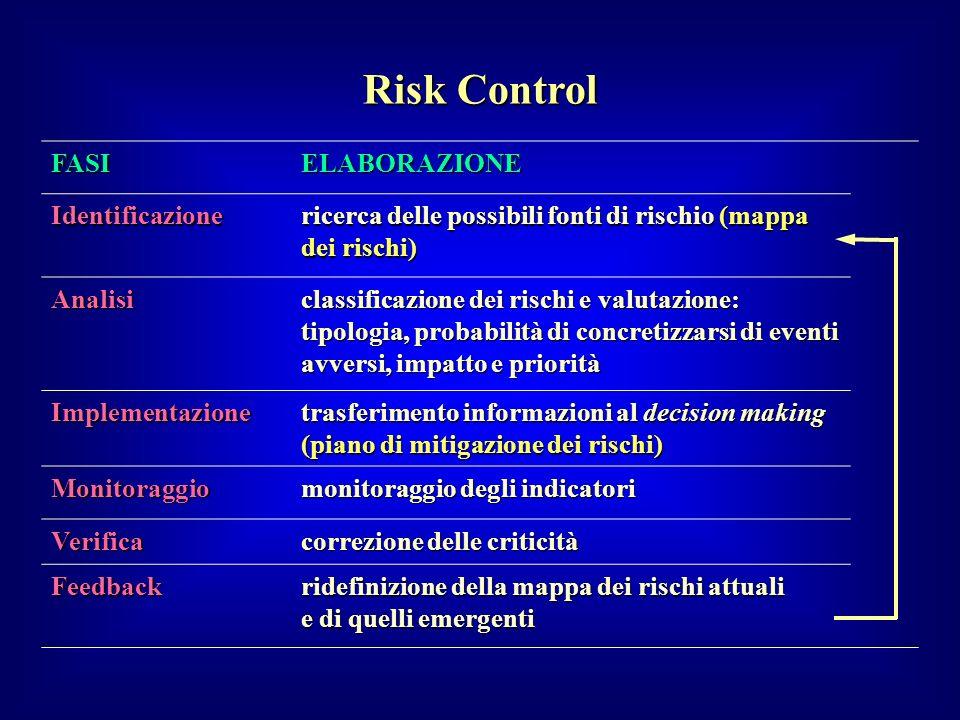 Risk Control FASI ELABORAZIONE Identificazione