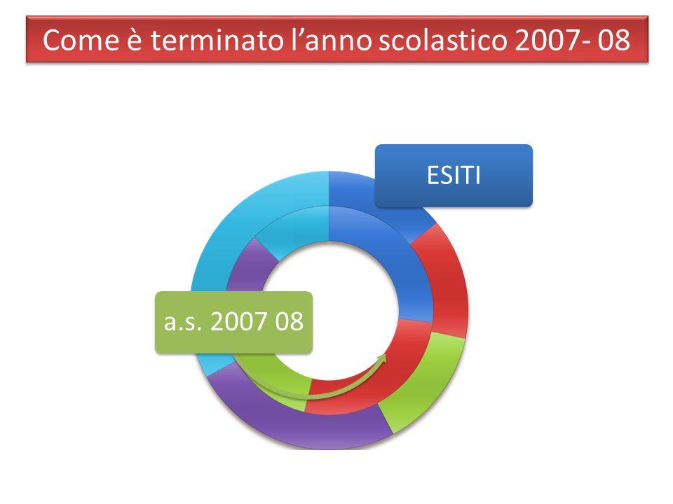 Come è terminato l'anno scolastico 2007- 08