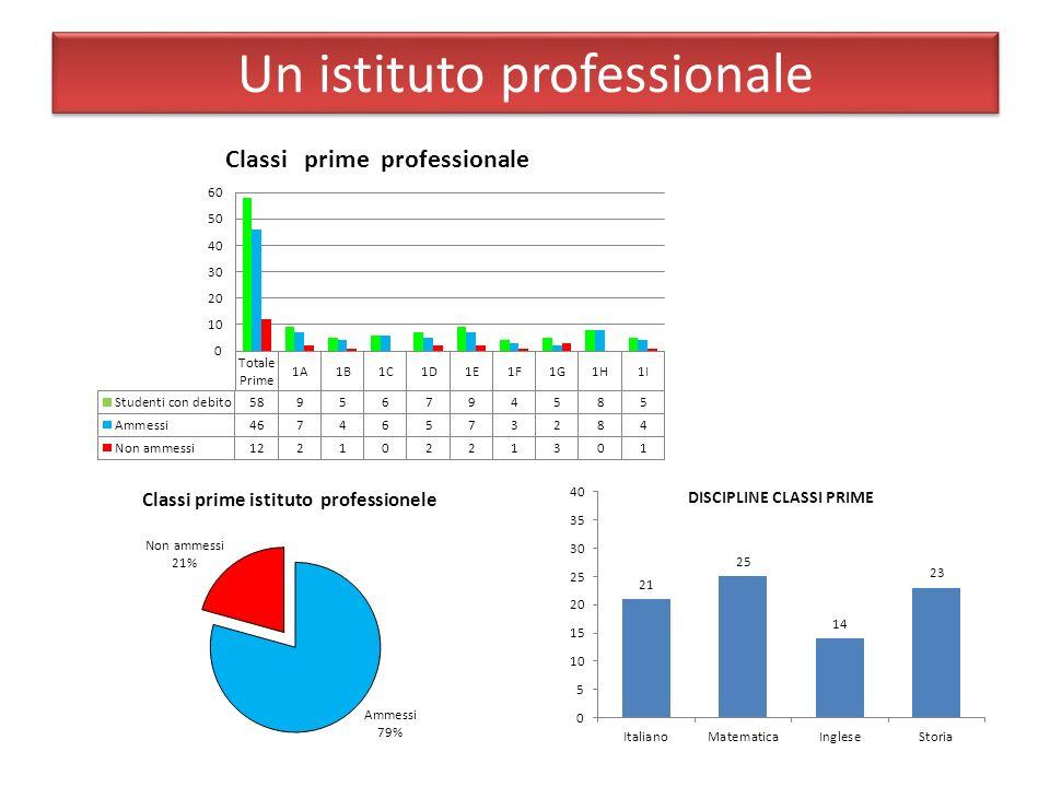 Un istituto professionale