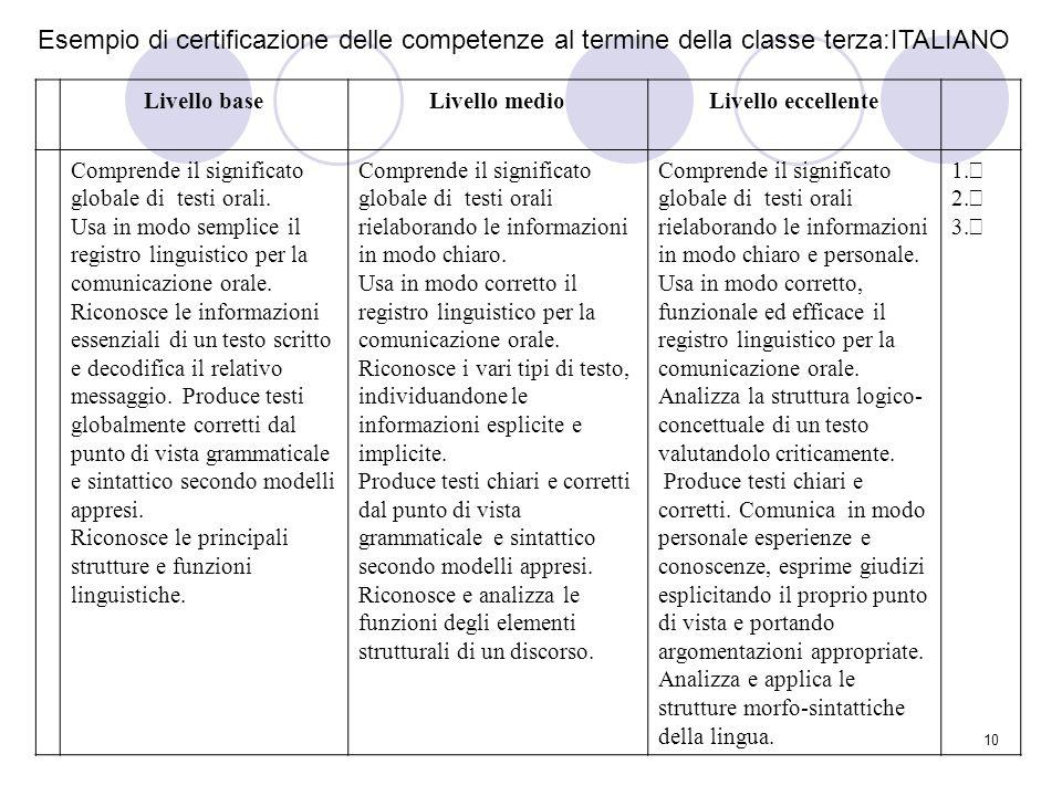 Esempio di certificazione delle competenze al termine della classe terza:ITALIANO