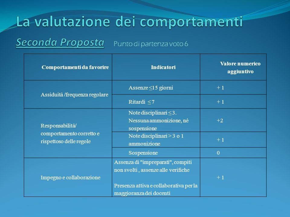 La valutazione dei comportamenti Seconda Proposta