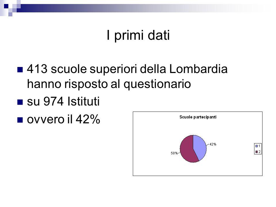 I primi dati 413 scuole superiori della Lombardia hanno risposto al questionario. su 974 Istituti.