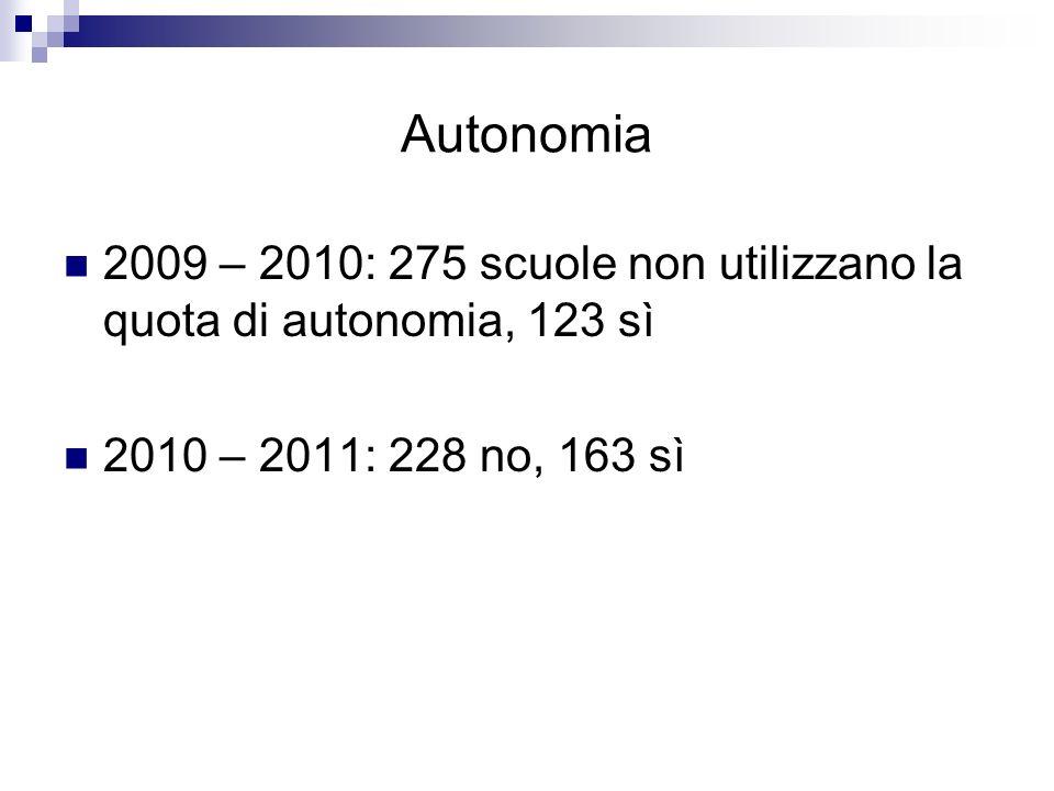 Autonomia 2009 – 2010: 275 scuole non utilizzano la quota di autonomia, 123 sì.