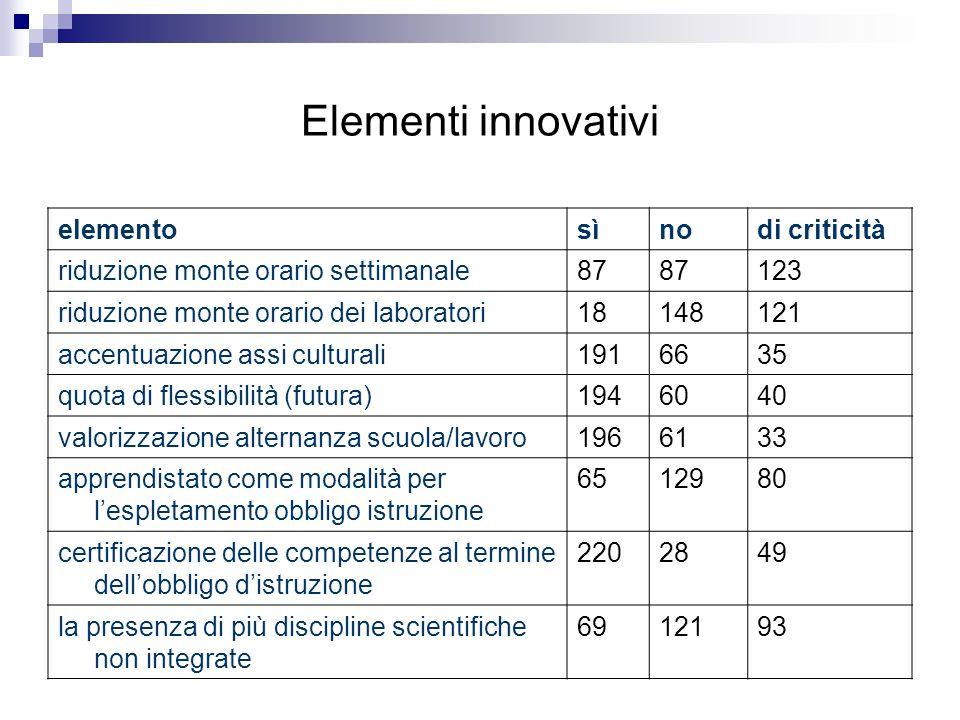 Elementi innovativi elemento sì no di criticità