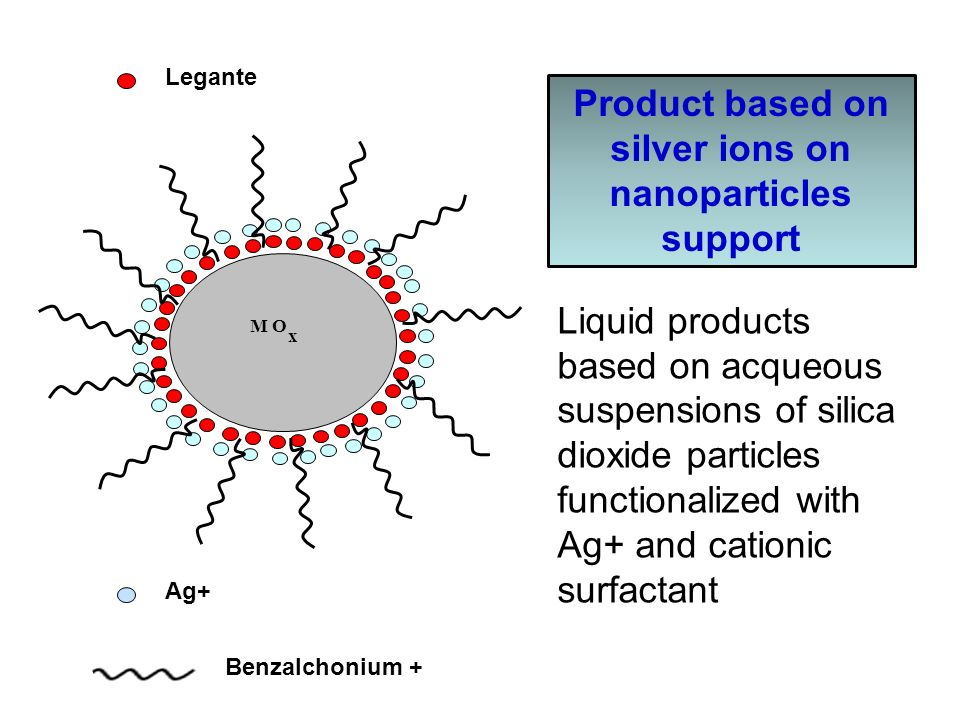 Product based on silver ions on nanoparticles support