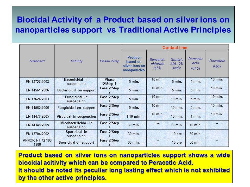 Biocidal Activity of a Product based on silver ions on nanoparticles support vs Traditional Active Principles