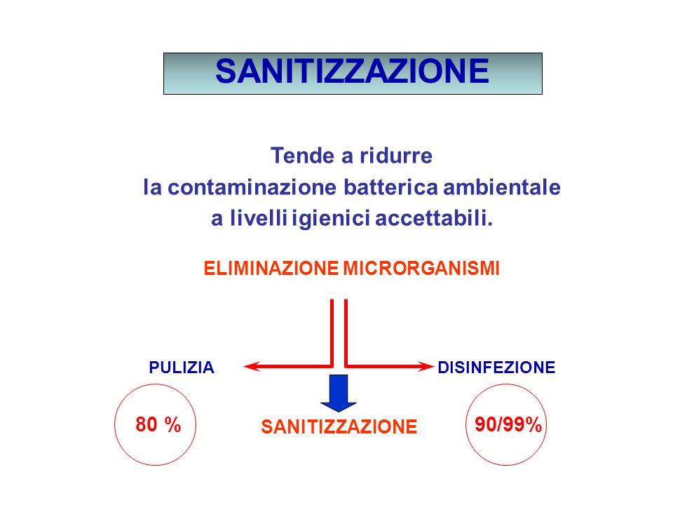 SANITIZZAZIONE Tende a ridurre la contaminazione batterica ambientale