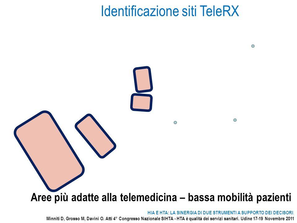 Identificazione siti TeleRX
