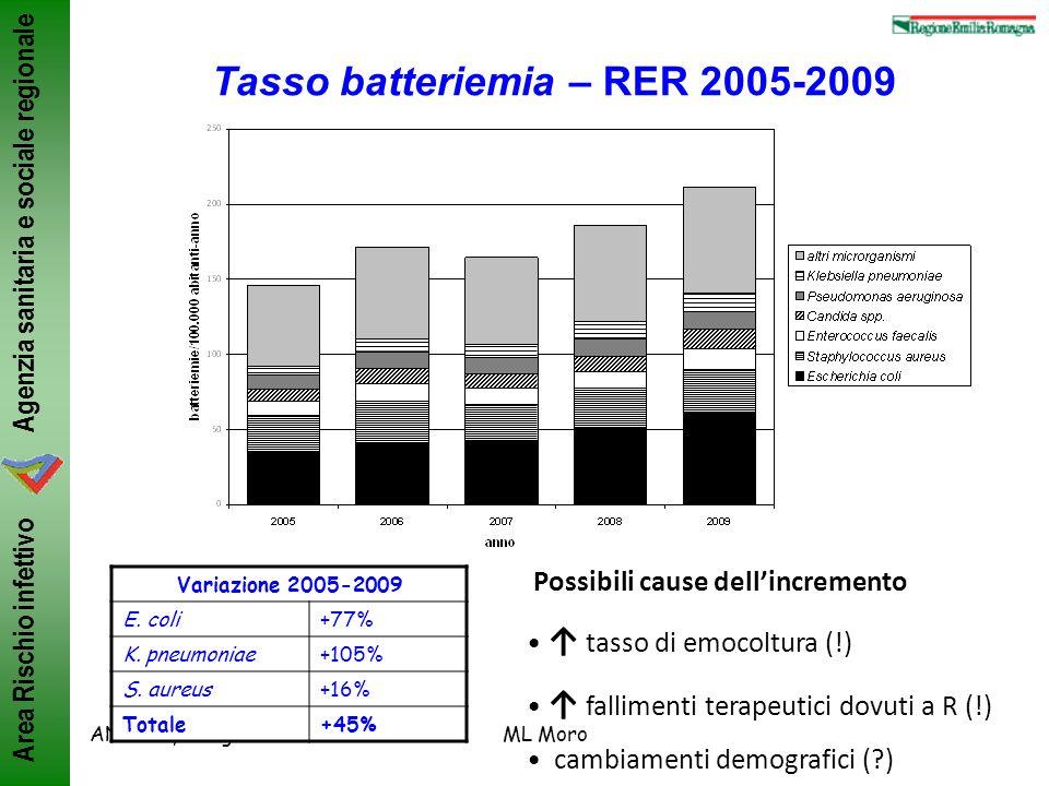 Tasso batteriemia – RER 2005-2009