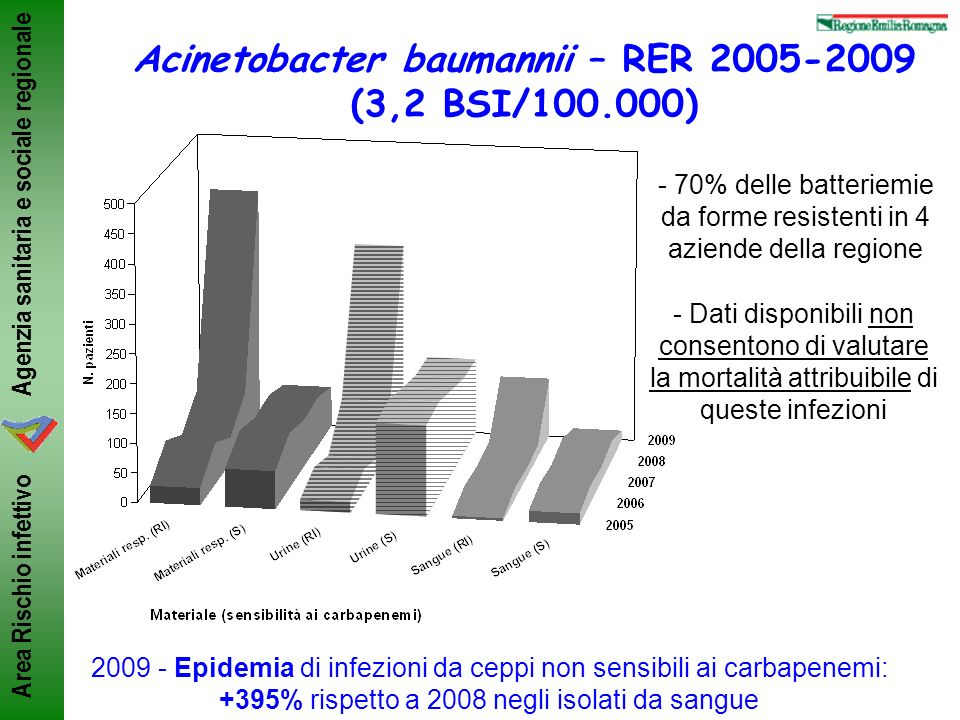 Acinetobacter baumannii – RER 2005-2009 (3,2 BSI/100.000)